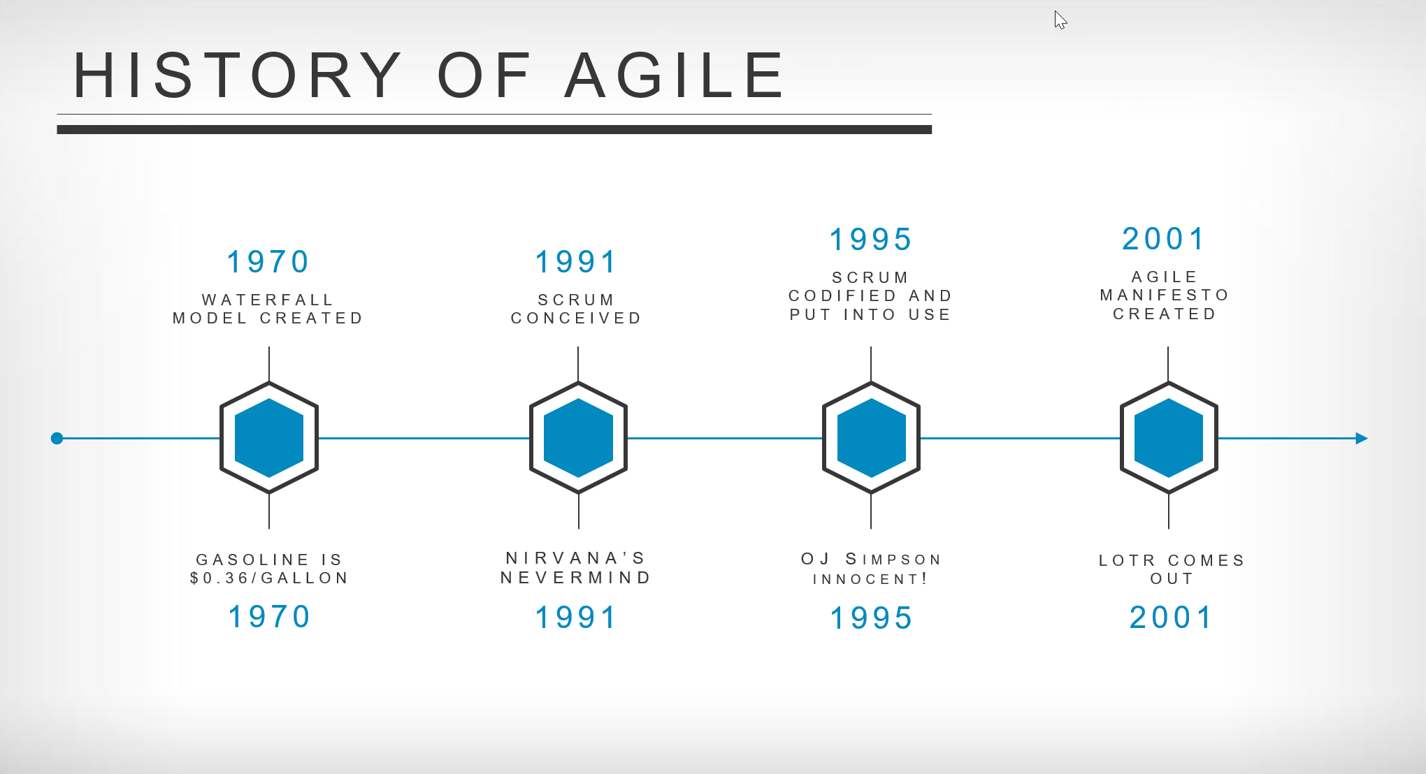 history-of-agile-timeline